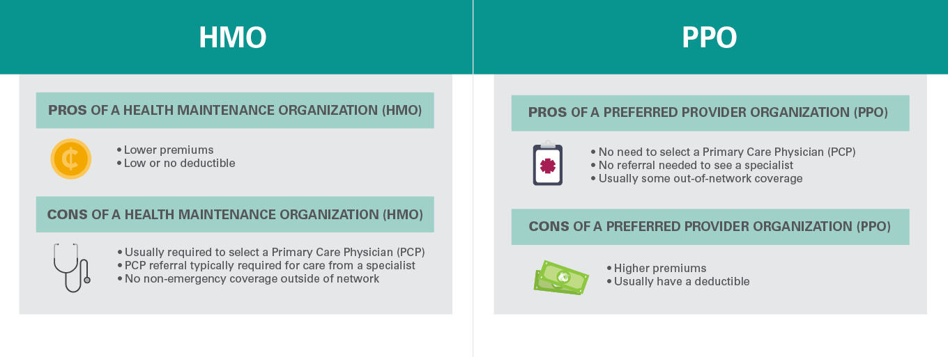 Ppo Vs Hmo Insurance What S The Difference Medical Mutual